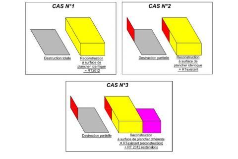 Réglementation thermique à appliquer dans le cadre de reconstruction